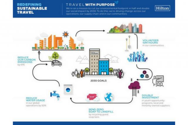 2030: la meta dels objectius de responsabilitat social de Hilton