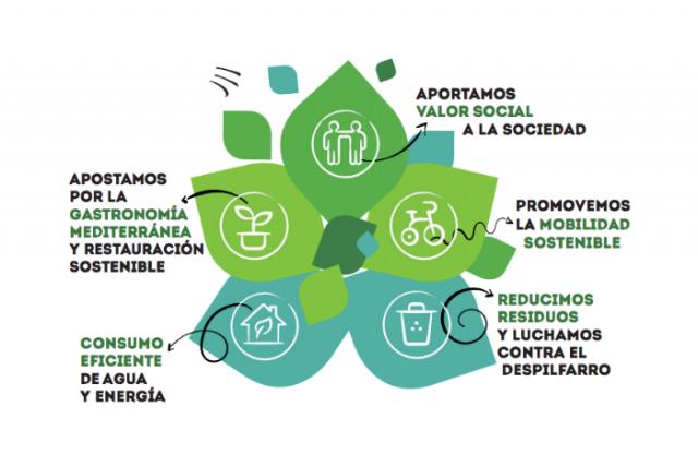 Els compromisos sostenibles de l'Hotel Barcelona Catedral